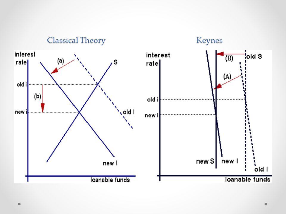 Classical Theory Keynes Classical Theory Keynes