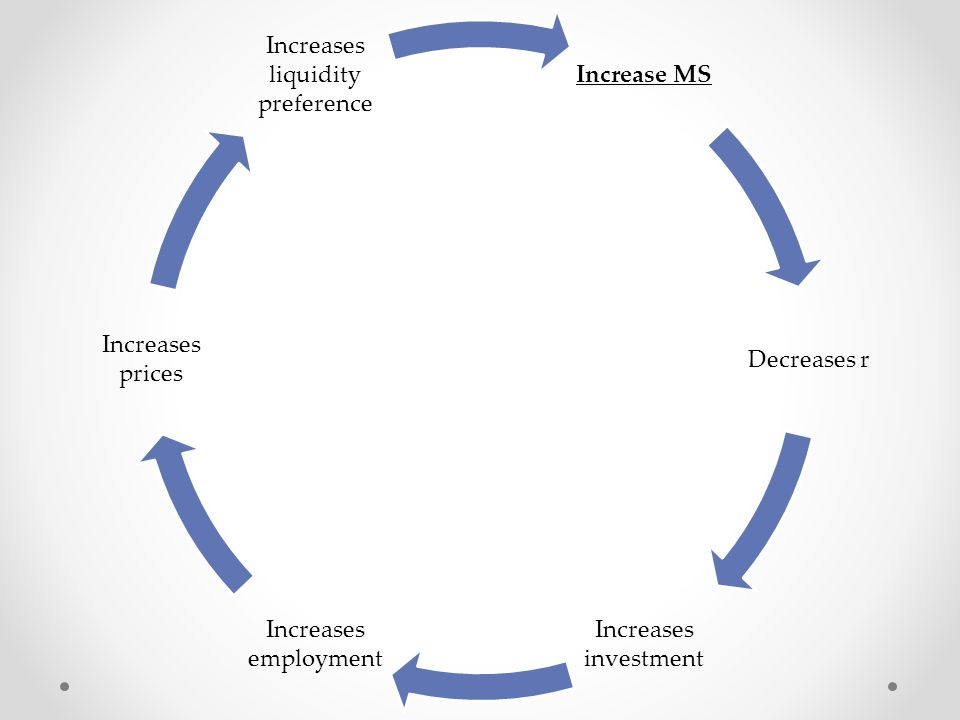 Increase MS Decreases r Increases investment Increases employment Increases prices Increases liquidity preference
