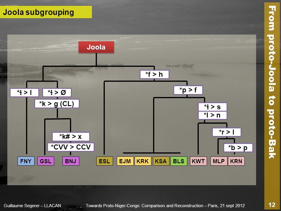 From proto-Joola to proto-Bak Guillaume Segerer – LLACANTowards Proto-Niger-Congo: Comparison and Reconstruction – Paris, 21 sept 2012 12 BLSFNYKRKKSA *p > f *f > h KWT *l > n * ɬ > s EJM *r > l MLPKRNESLGSL *k# > x *CVV > CCV BNJ Joola subgrouping * ɬ > l* ɬ > Ø *k > g (CL) Joola *b > p