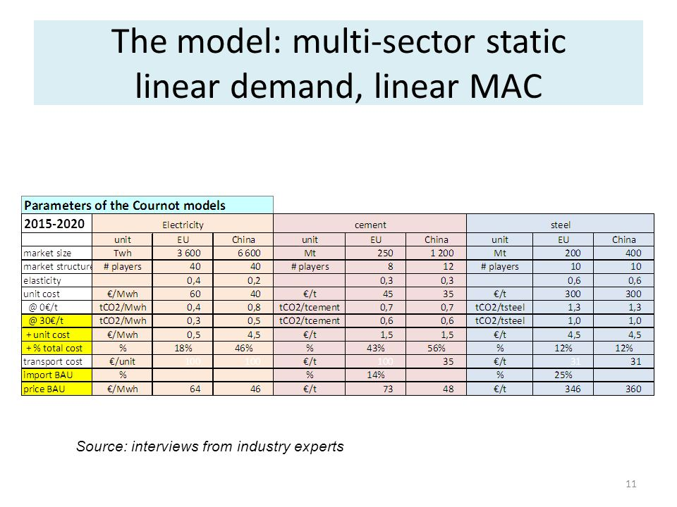 The model: multi-sector static linear demand, linear MAC 11 Source: interviews from industry experts