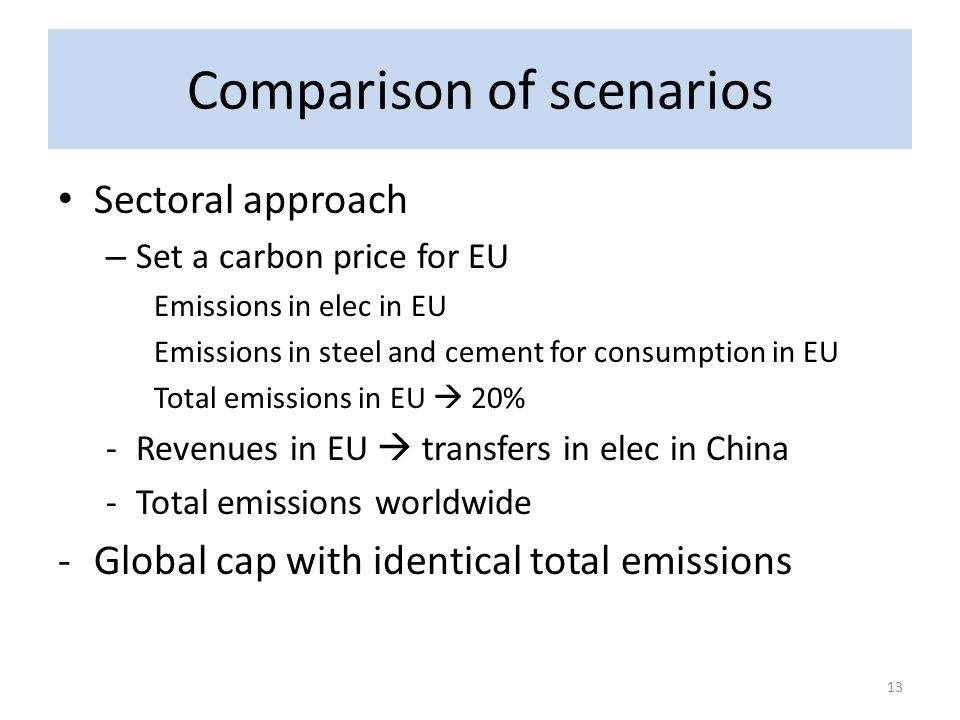 Comparison of scenarios Sectoral approach – Set a carbon price for EU Emissions in elec in EU Emissions in steel and cement for consumption in EU Tota