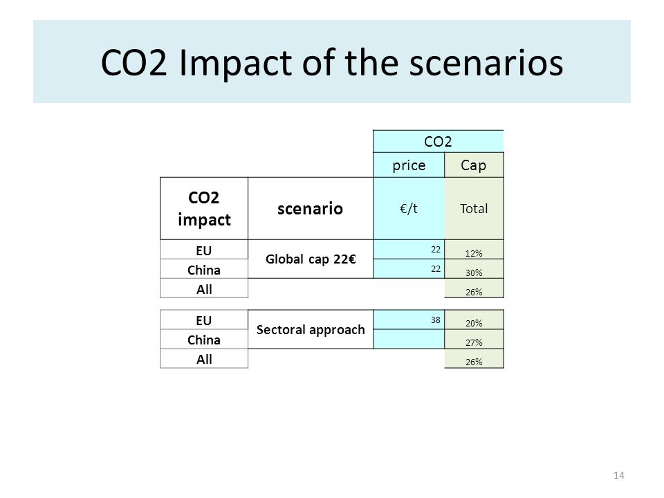 CO2 Impact of the scenarios 14 CO2 priceCap CO2 impact scenario /tTotal EU Global cap 22 22 12% China 22 30% All 26% EU Sectoral approach 38 20% China