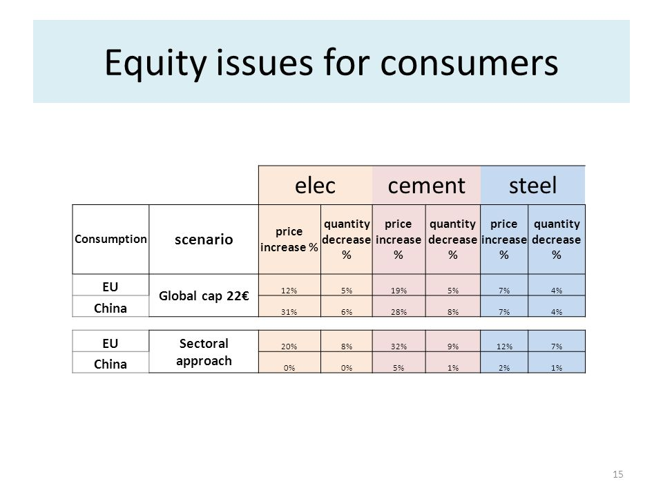 Equity issues for consumers 15 eleccementsteel Consumption scenario price increase % quantity decrease % price increase % quantity decrease % price in