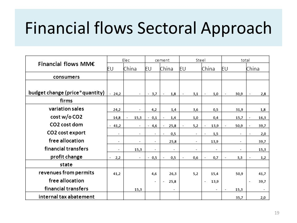 19 Financial flows Sectoral Approach Financial flows MM EleccementSteeltotal EUChinaEUChinaEUChinaEUChina consumers budget change (price*quantity) - 2