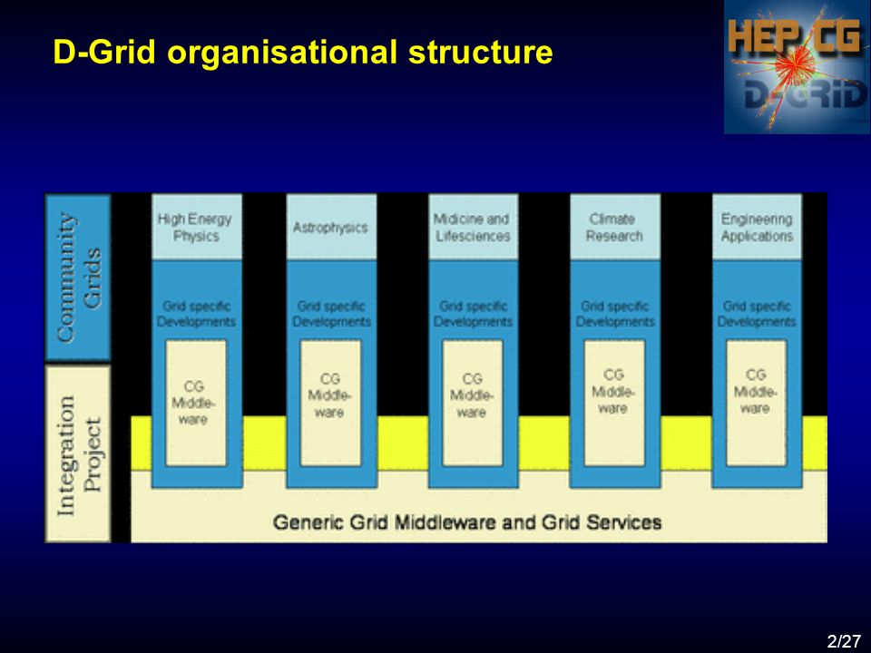 2/27 D-Grid organisational structure