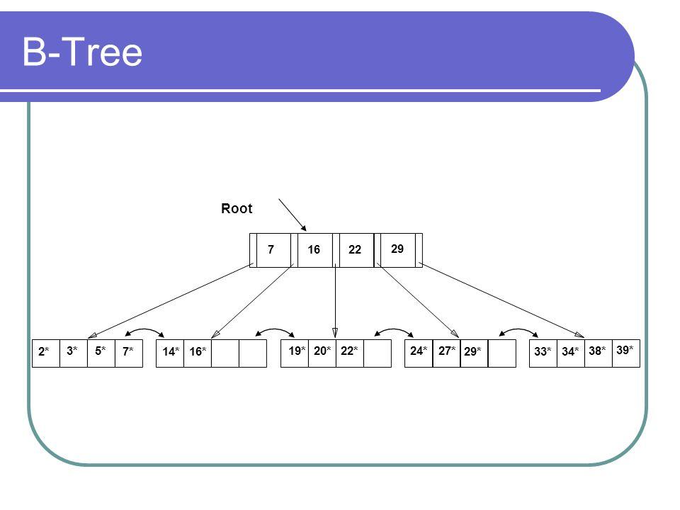 B-Tree Root 1622 29 2* 3*5* 7*14*16* 19*20*22*24*27* 29*33*34* 38* 39* 7