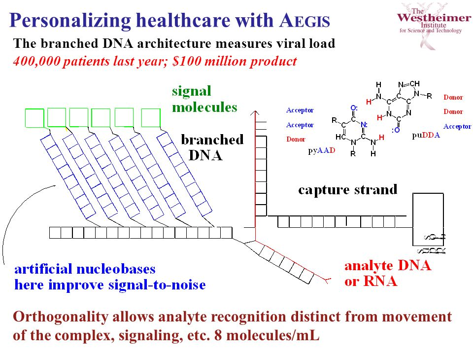 Orthogonality allows analyte recognition distinct from movement of the complex, signaling, etc. 8 molecules/mL The branched DNA architecture measures