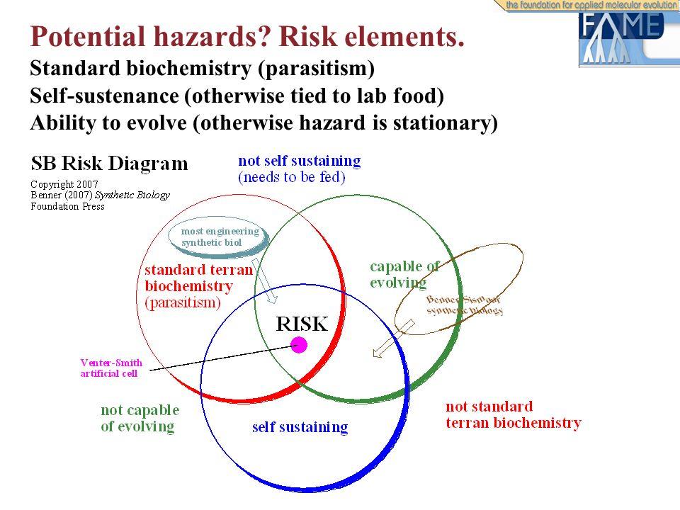 Potential hazards. Risk elements.