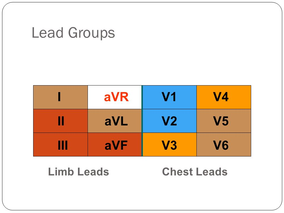 Limb LeadsChest Leads IaVRV1V4 IIaVLV2V5 IIIaVFV3V6 Lead Groups