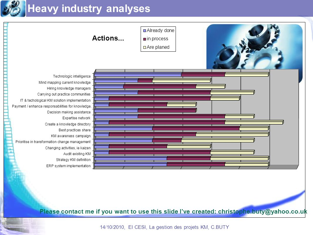 Heavy industry analyses 14/10/2010, EI CESI, La gestion des projets KM, C.BUTY Please contact me if you want to use this slide Ive created: christophe.buty@yahoo.co.uk