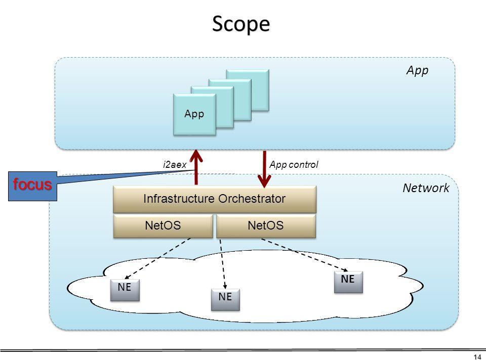Scope 14 NE Infrastructure Orchestrator NE Network i2aex App control App focus NetOS