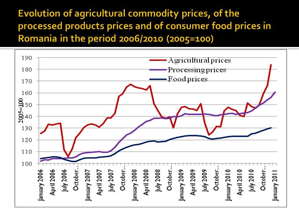 IPCa - 29%, Pret procesare - 54%, Pret agricol - 66%