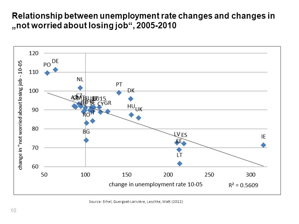 10 Relationship between unemployment rate changes and changes in not worried about losing job, 2005-2010 Source: Erhel, Guergoat-Larivière, Leschke, W