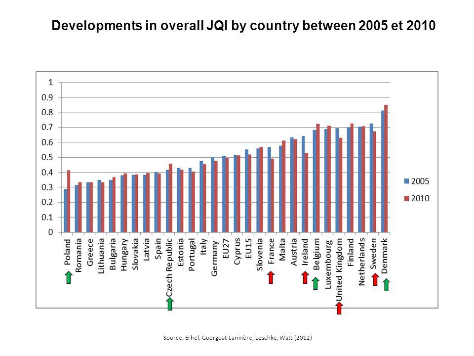 Developments in overall JQI by country between 2005 et 2010 Source: Erhel, Guergoat-Larivière, Leschke, Watt (2012)