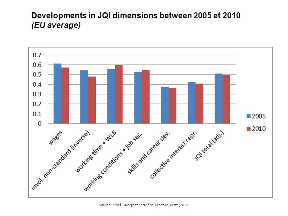 Developments in JQI dimensions between 2005 et 2010 (EU average) Source: Erhel, Guergoat-Larivière, Leschke, Watt (2012)