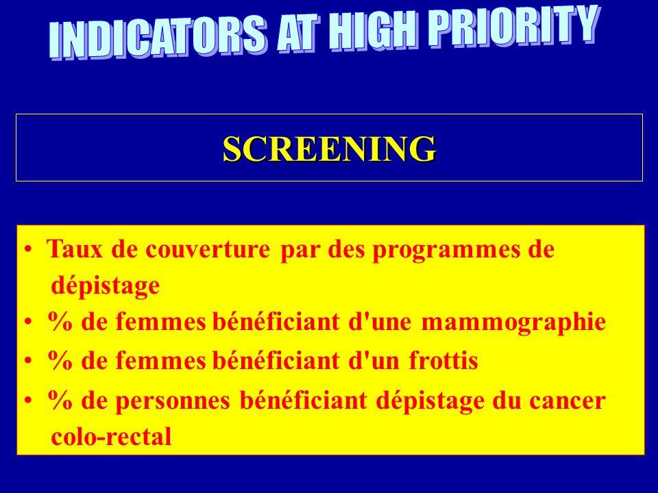SCREENING Taux de couverture par des programmes de dépistage % de femmes bénéficiant d une mammographie % de femmes bénéficiant d un frottis % de personnes bénéficiant dépistage du cancer colo-rectal