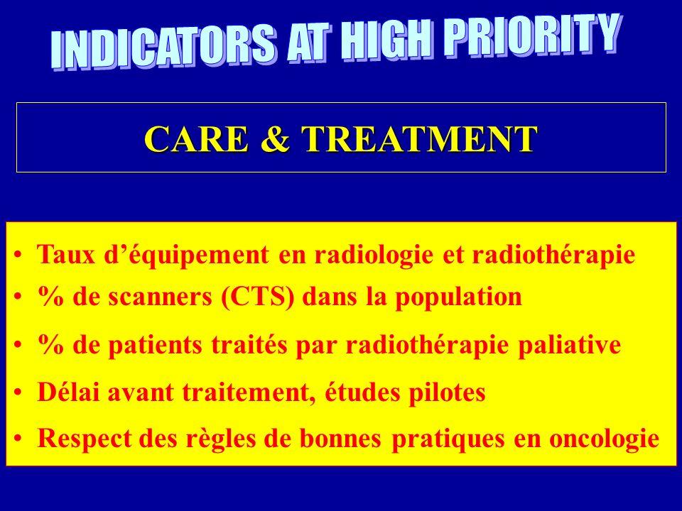 Taux déquipement en radiologie et radiothérapie % de scanners (CTS) dans la population % de patients traités par radiothérapie paliative Délai avant traitement, études pilotes Respect des règles de bonnes pratiques en oncologie CARE & TREATMENT