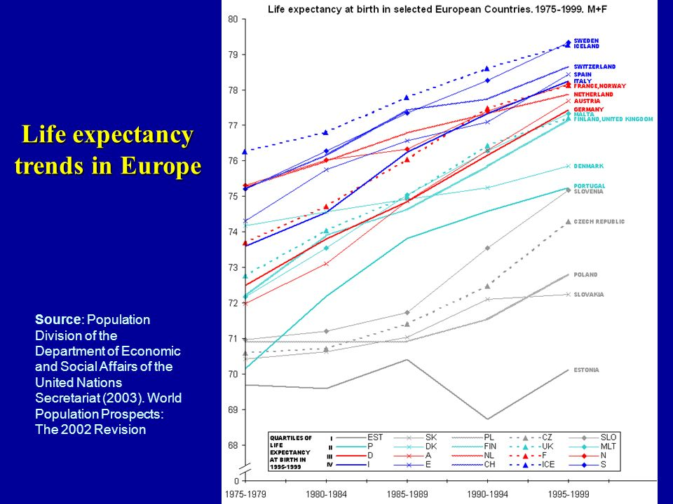 Life expectancy trends in Europe Source: Population Division of the Department of Economic and Social Affairs of the United Nations Secretariat (2003).