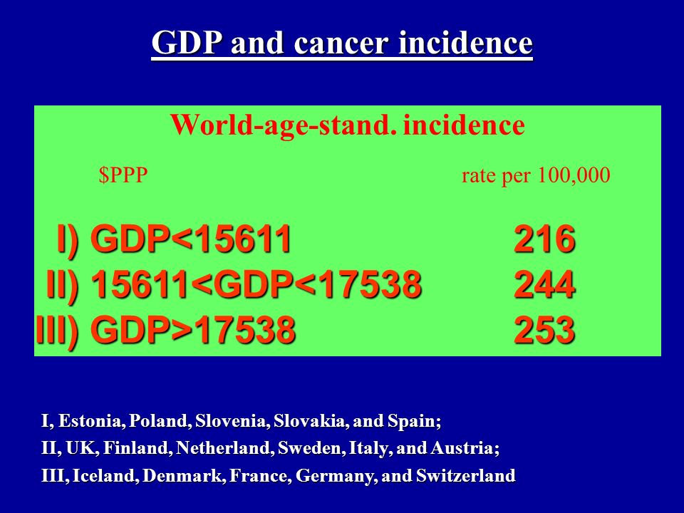 5-year cancer relative survival $PPP % I) GDP<15611 31 II) 15611<GDP<17538 43 II) 15611<GDP<17538 43 III) GDP>17538 45 GDP and cancer survival I, Estonia, Poland, Slovenia, Slovakia, and Spain; II, UK, Finland, Netherland, Sweden, Italy, and Austria; III, Iceland, Denmark, France, Germany, and Switzerland