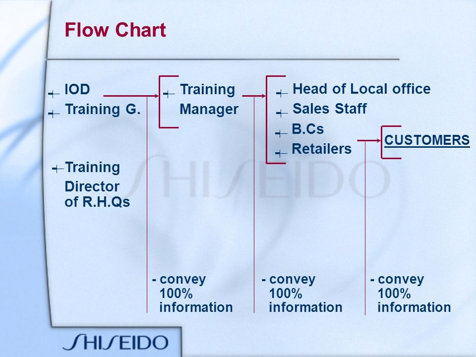 Flow Chart Training G. IOD - convey 100% information Training Manager Head of Local office Sales Staff B.Cs Retailers CUSTOMERS Training Director of R