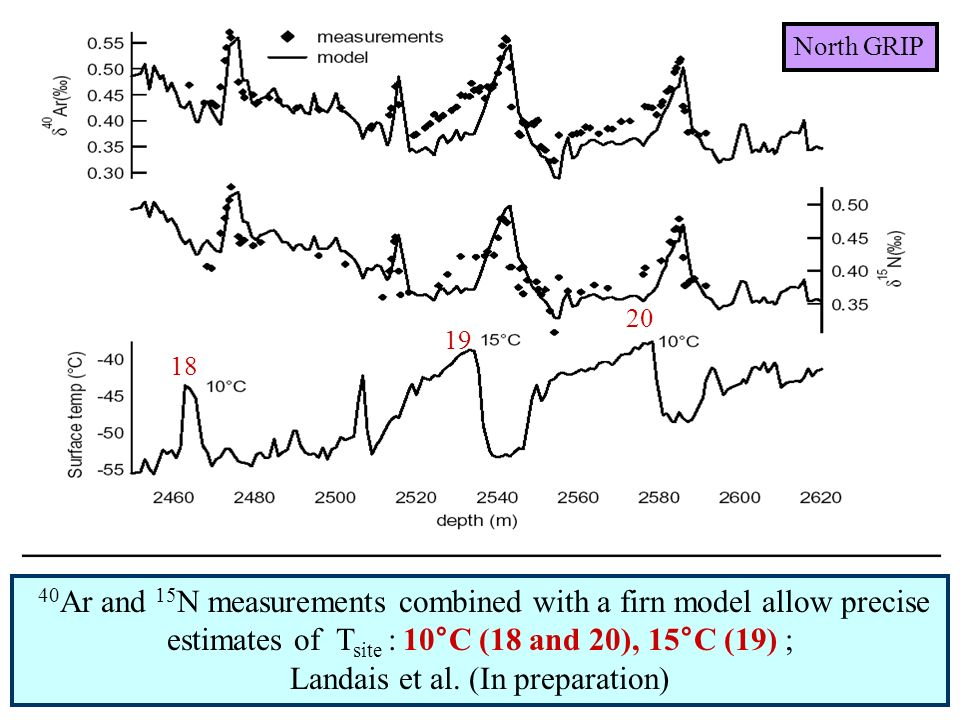 18 19 20 40 Ar and 15 N measurements combined with a firn model allow precise estimates of T site : 10°C (18 and 20), 15°C (19) ; Landais et al. (In p