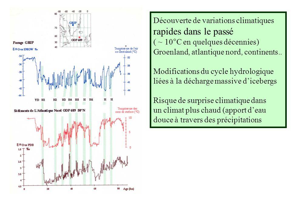 Découverte de variations climatiques rapides dans le passé ( ~ 10°C en quelques décennies) Groenland, atlantique nord, continents..