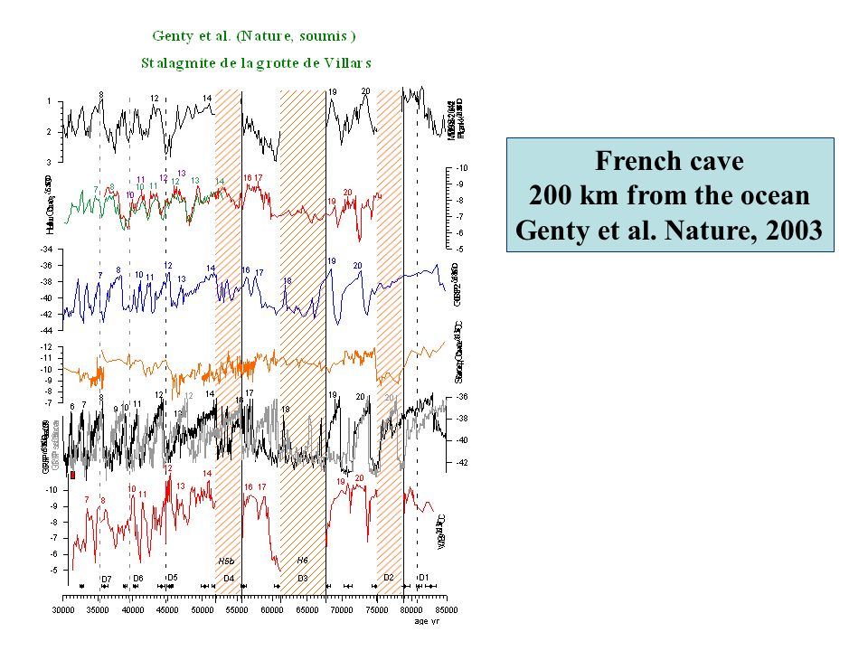 French cave 200 km from the ocean Genty et al. Nature, 2003