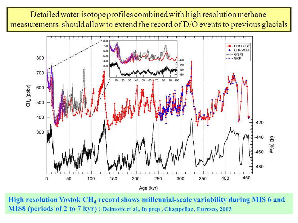 High resolution Vostok CH 4 record shows millennial-scale variability during MIS 6 and MIS8 (periods of 2 to 7 kyr) : Delmotte et al., In prep, Chappe