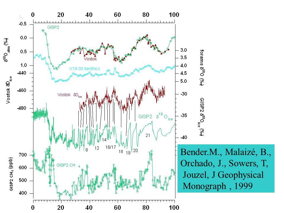 Bender.M., Malaizé, B., Orchado, J., Sowers, T, Jouzel, J Geophysical Monograph, 1999