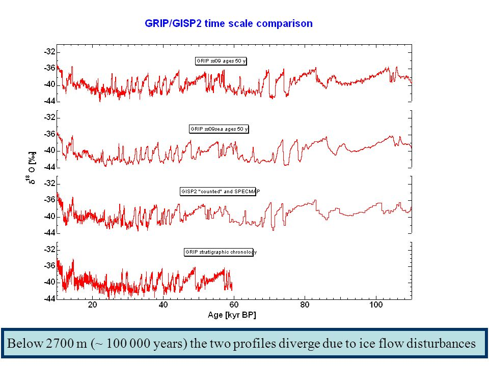 Below 2700 m (~ 100 000 years) the two profiles diverge due to ice flow disturbances