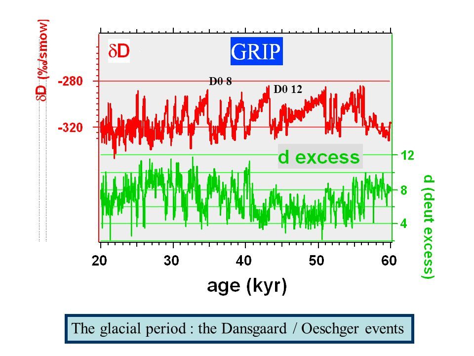 The glacial period : the Dansgaard / Oeschger events D0 8 D0 12
