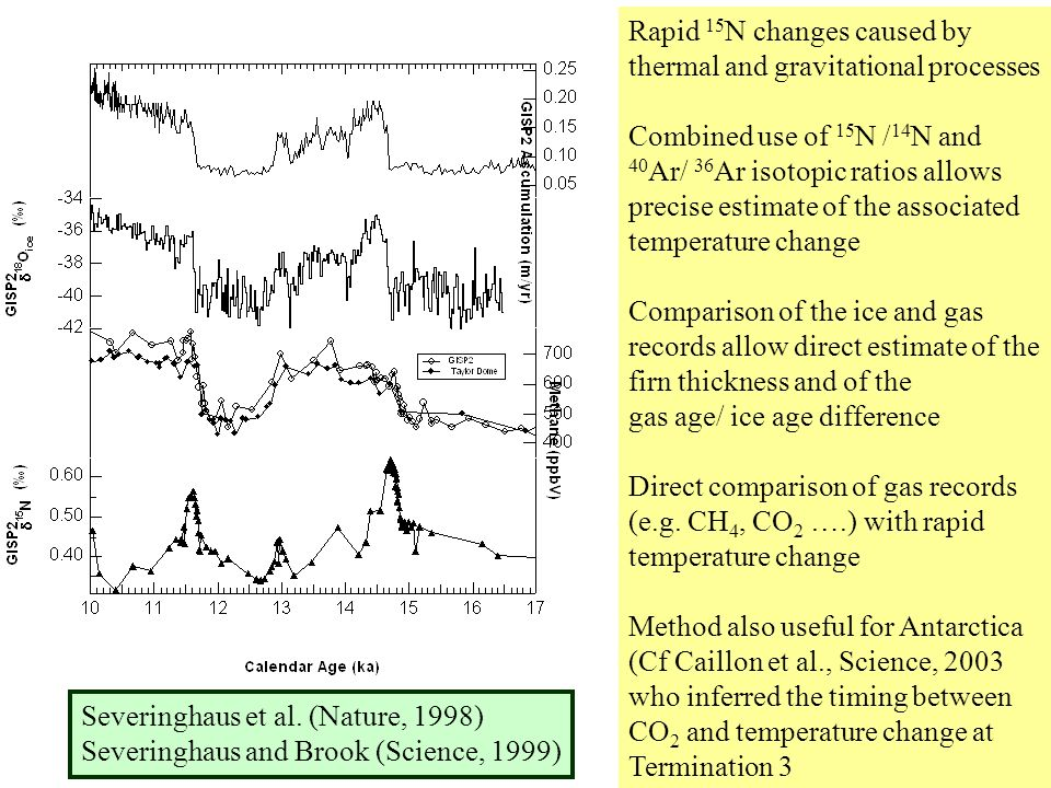 Severinghaus et al. (Nature, 1998) Severinghaus and Brook (Science, 1999) Rapid 15 N changes caused by thermal and gravitational processes Combined us