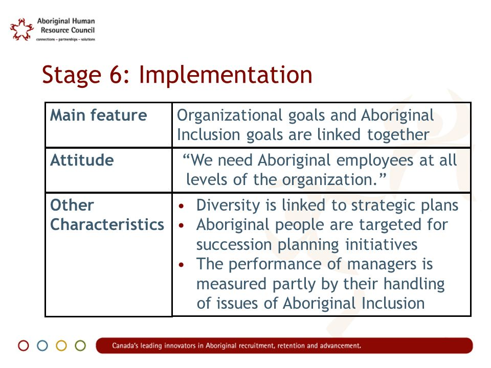 Stage 7: Inclusion Main featureInclusion is a keystone of organizations corporate identity Attitude Other Characteristics Inclusion is the cultural norm within our organization.