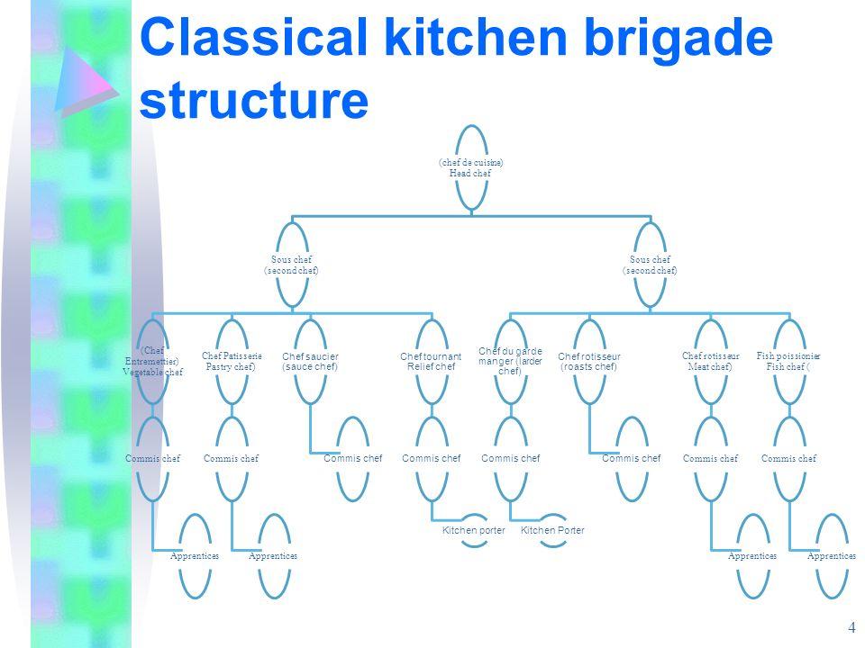 Classical kitchen brigade structure (chef de cuisine) Head chef Sous chef (second chef) (Chef Entremettier) Vegetable chef Commis chef Apprentices Che