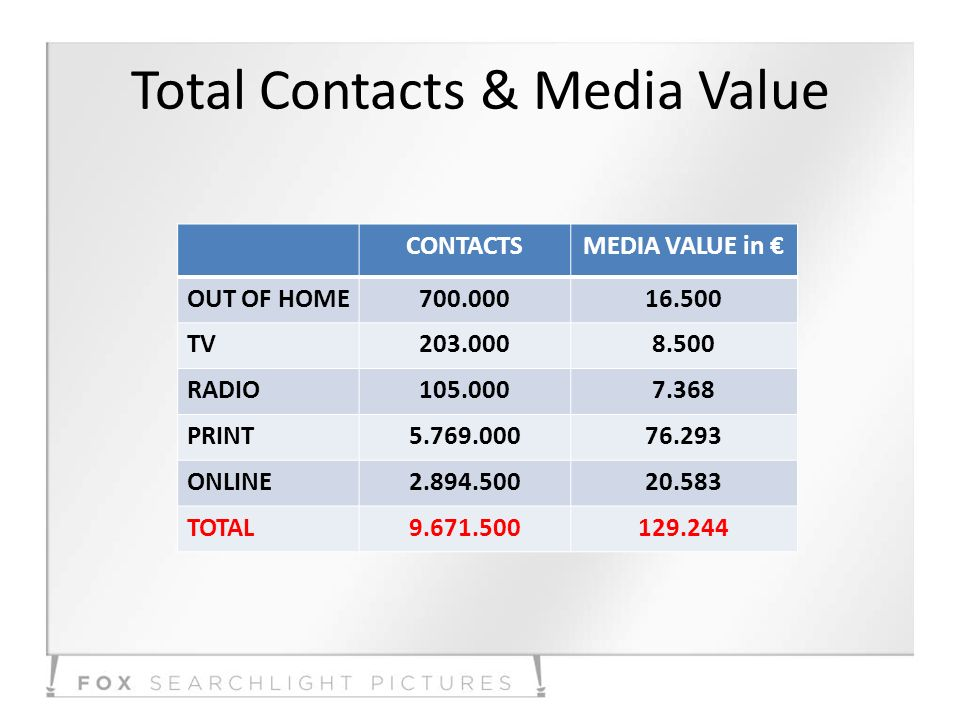 Total Contacts & Media Value CONTACTSMEDIA VALUE in OUT OF HOME700.00016.500 TV203.0008.500 RADIO105.0007.368 PRINT5.769.00076.293 ONLINE2.894.50020.583 TOTAL9.671.500129.244