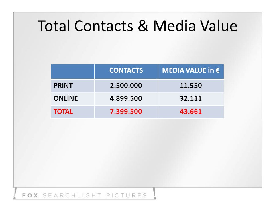 Total Contacts & Media Value CONTACTSMEDIA VALUE in PRINT2.500.00011.550 ONLINE4.899.50032.111 TOTAL7.399.50043.661