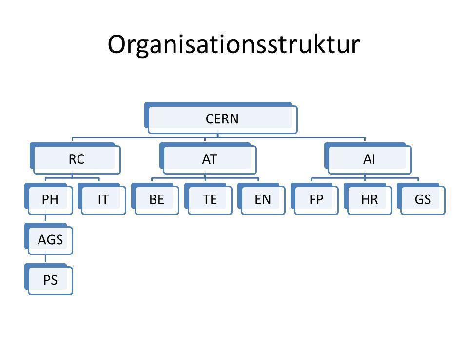 Organisationsstruktur CERNRCPHAGSPSITATBETEENAIFPHRGS