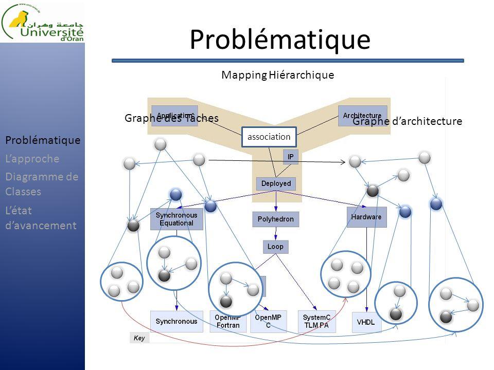 Problématique Mapping Hiérarchique association Graphe des Tâches Graphe darchitecture Problématique Lapproche Létat davancement Diagramme de Classes