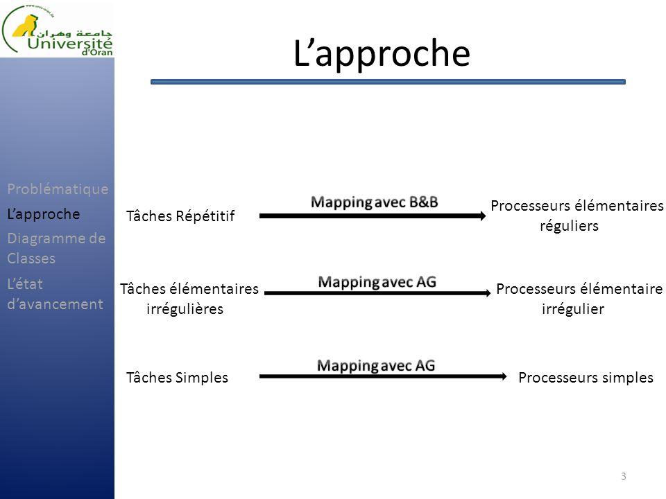 Lapproche 4 Simple Composé Répétitif 0 1 2 3 ApplicationArchitecture AG { 3 fils } { 2 fils } { 4 fils } { 3 fils } B&B Problématique Lapproche Létat davancement Diagramme de Classes