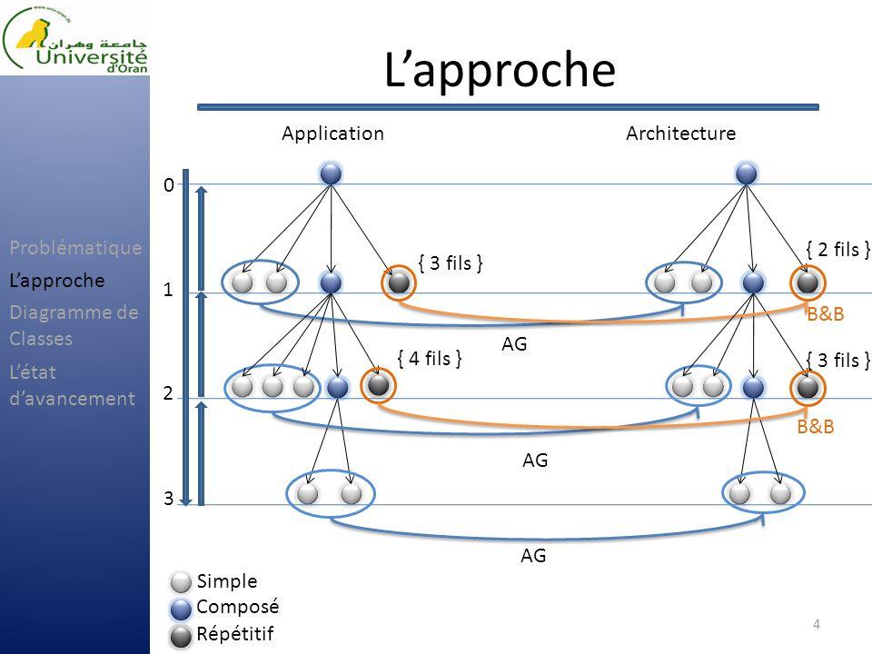 Diagramme de Classes 5 Problématique Lapproche Létat davancement Diagramme de Classes