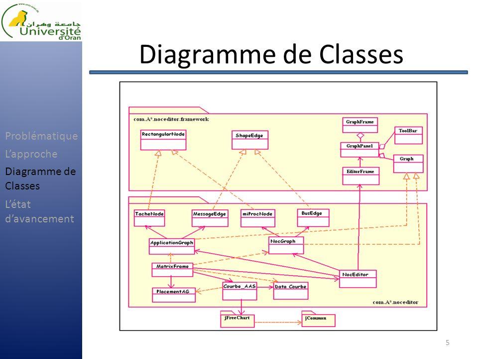 Etat davancement 6 50 90 100 Application 70 Avancement Problématique Lapproche Létat davancement Diagramme de Classes