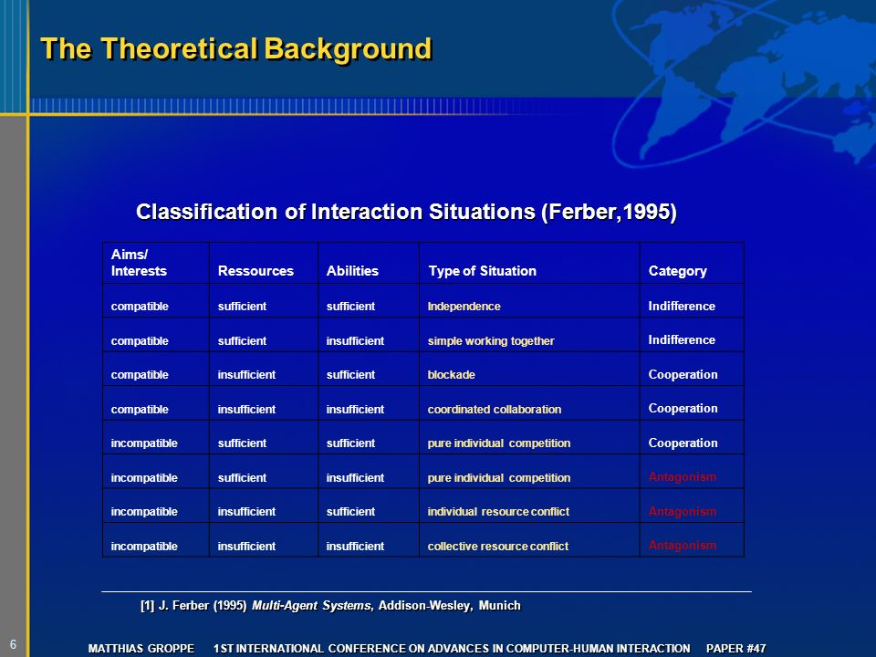 6 MATTHIAS GROPPE 1ST INTERNATIONAL CONFERENCE ON ADVANCES IN COMPUTER-HUMAN INTERACTION PAPER #47 The Theoretical Background Classification of Interaction Situations (Ferber,1995) [1] J.