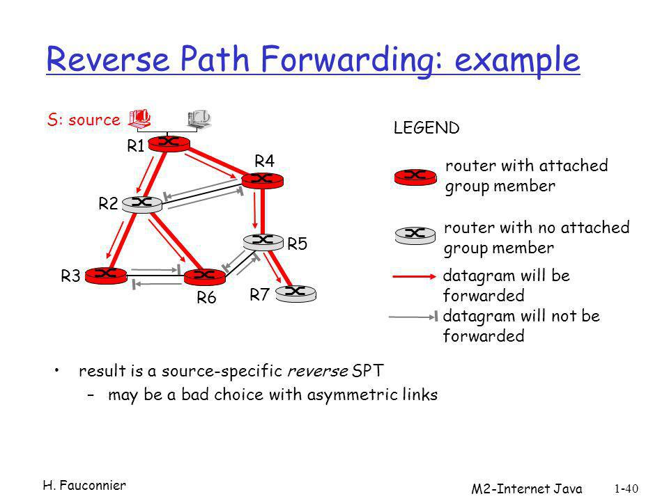 Reverse Path Forwarding: example result is a source-specific reverse SPT –may be a bad choice with asymmetric links R1 R2 R3 R4 R5 R6 R7 router with a