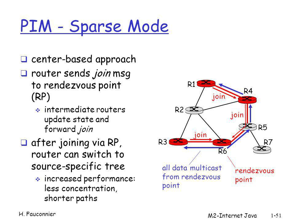 PIM - Sparse Mode center-based approach router sends join msg to rendezvous point (RP) intermediate routers update state and forward join after joinin