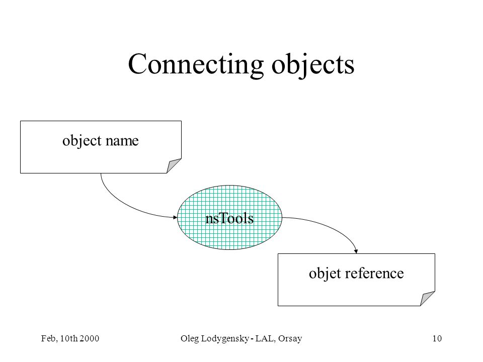 Feb, 10th 2000Oleg Lodygensky - LAL, Orsay10 nsTools objet reference object name Connecting objects