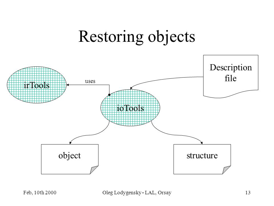 Feb, 10th 2000Oleg Lodygensky - LAL, Orsay13 structureobject Description file ioTools irTools uses Restoring objects