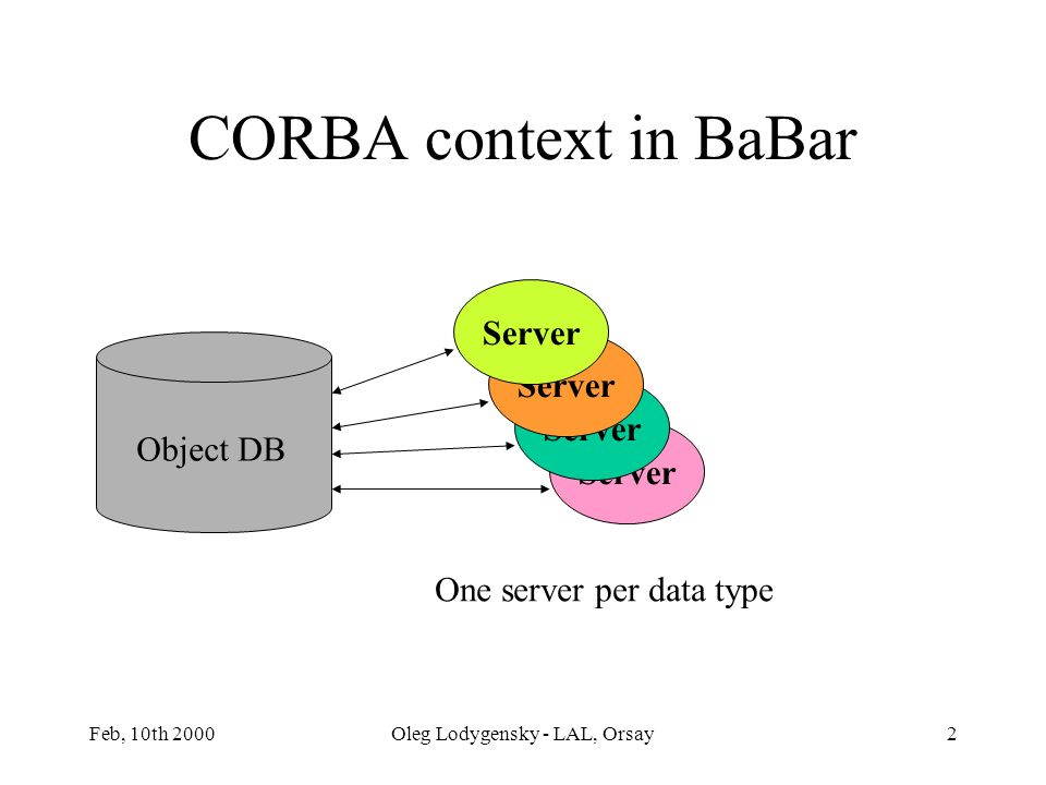 Feb, 10th 2000Oleg Lodygensky - LAL, Orsay2 Server CORBA context in BaBar Object DB Server One server per data type