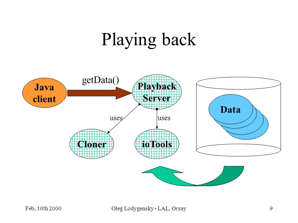 Feb, 10th 2000Oleg Lodygensky - LAL, Orsay9 Java client Server Data Playback Server ioTools uses getData() Playing back Cloner uses