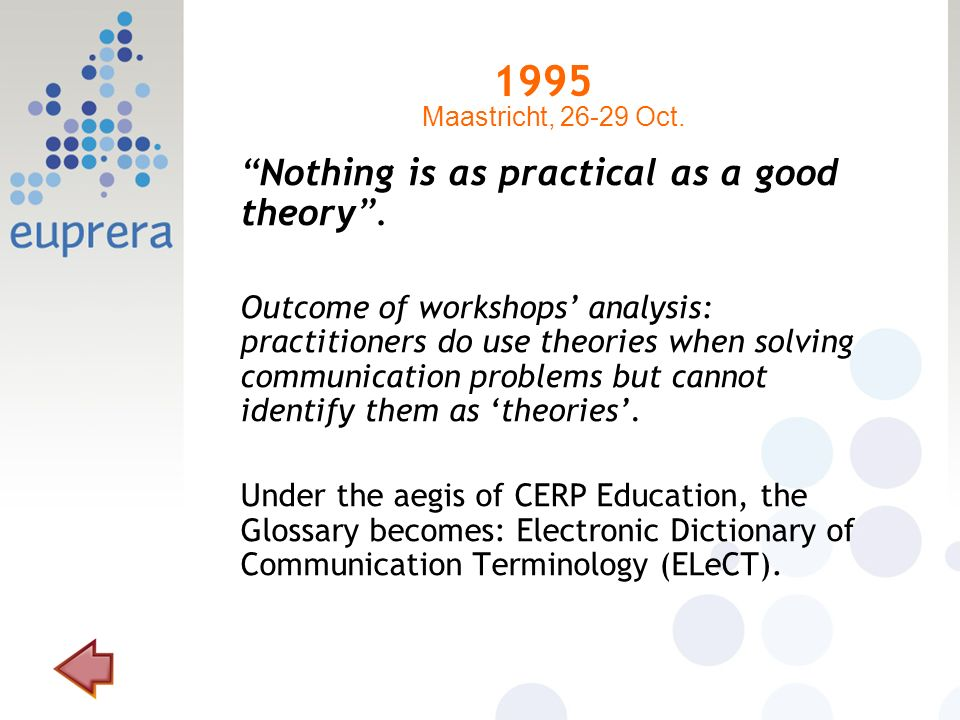 1995 Nothing is as practical as a good theory. Outcome of workshops analysis: practitioners do use theories when solving communication problems but ca