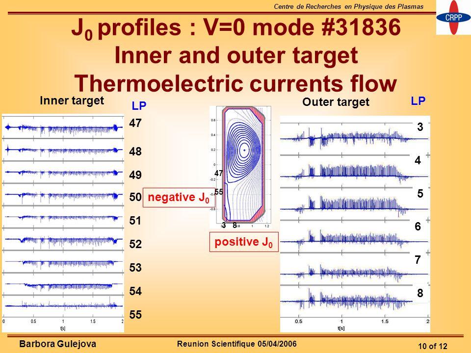 Reunion Scientifique 05/04/2006 Centre de Recherches en Physique des Plasmas 10 of 12 Barbora Gulejova J 0 profiles : V=0 mode #31836 Inner and outer